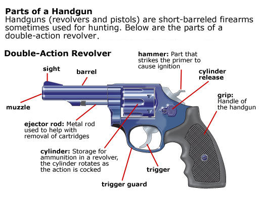 1911 schematic html with Handgun Revolver on B2 as well Alluvial furthermore 22663 as well Sparkie together with Sig Sauer 1911 Parts Diagram.